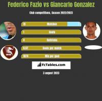 Federico Fazio vs Giancarlo Gonzalez h2h player stats