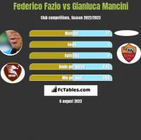 Federico Fazio vs Gianluca Mancini h2h player stats