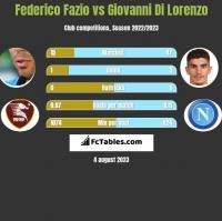 Federico Fazio vs Giovanni Di Lorenzo h2h player stats