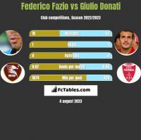 Federico Fazio vs Giulio Donati h2h player stats
