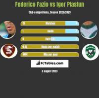Federico Fazio vs Igor Plastun h2h player stats