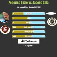 Federico Fazio vs Jacopo Sala h2h player stats