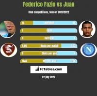 Federico Fazio vs Juan h2h player stats