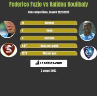 Federico Fazio vs Kalidou Koulibaly h2h player stats