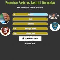 Federico Fazio vs Kastriot Dermaku h2h player stats