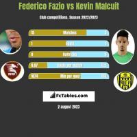 Federico Fazio vs Kevin Malcuit h2h player stats