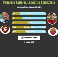 Federico Fazio vs Leonardo Spinazzola h2h player stats