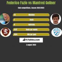 Federico Fazio vs Manfred Gollner h2h player stats