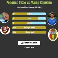 Federico Fazio vs Marco Capuano h2h player stats