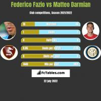Federico Fazio vs Matteo Darmian h2h player stats