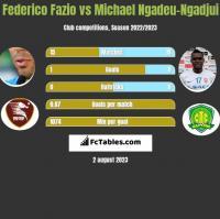 Federico Fazio vs Michael Ngadeu-Ngadjui h2h player stats
