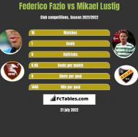 Federico Fazio vs Mikael Lustig h2h player stats