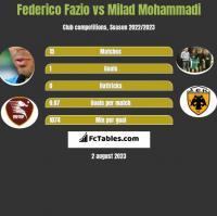 Federico Fazio vs Milad Mohammadi h2h player stats