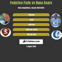 Federico Fazio vs Nana Asare h2h player stats