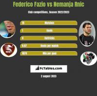 Federico Fazio vs Nemanja Rnic h2h player stats