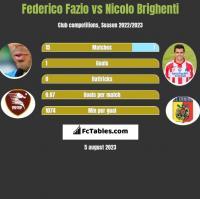 Federico Fazio vs Nicolo Brighenti h2h player stats