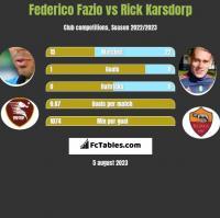 Federico Fazio vs Rick Karsdorp h2h player stats
