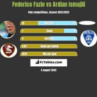 Federico Fazio vs Ardian Ismajili h2h player stats
