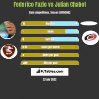 Federico Fazio vs Julian Chabot h2h player stats