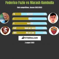 Federico Fazio vs Marash Kumbulla h2h player stats