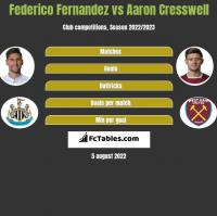 Federico Fernandez vs Aaron Cresswell h2h player stats