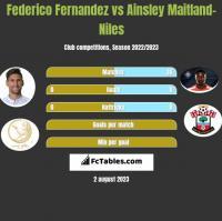 Federico Fernandez vs Ainsley Maitland-Niles h2h player stats