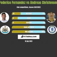 Federico Fernandez vs Andreas Christensen h2h player stats
