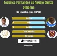 Federico Fernandez vs Angelo Obinze Ogbonna h2h player stats