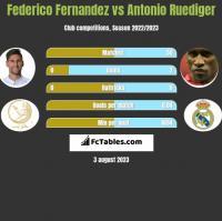 Federico Fernandez vs Antonio Ruediger h2h player stats