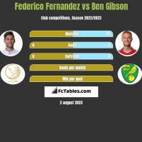 Federico Fernandez vs Ben Gibson h2h player stats