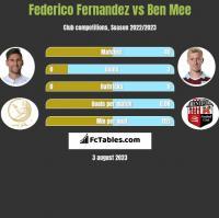 Federico Fernandez vs Ben Mee h2h player stats