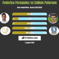Federico Fernandez vs Callum Paterson h2h player stats