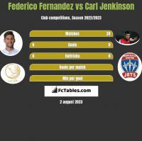 Federico Fernandez vs Carl Jenkinson h2h player stats