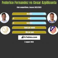 Federico Fernandez vs Cesar Azpilicueta h2h player stats