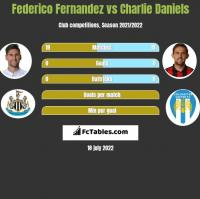 Federico Fernandez vs Charlie Daniels h2h player stats
