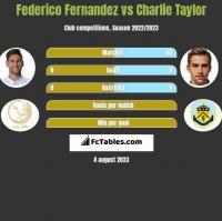 Federico Fernandez vs Charlie Taylor h2h player stats