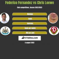 Federico Fernandez vs Chris Loewe h2h player stats
