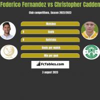 Federico Fernandez vs Christopher Cadden h2h player stats