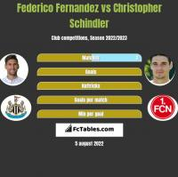 Federico Fernandez vs Christopher Schindler h2h player stats
