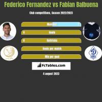 Federico Fernandez vs Fabian Balbuena h2h player stats