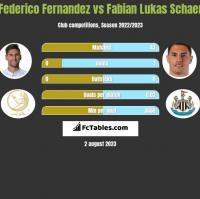Federico Fernandez vs Fabian Lukas Schaer h2h player stats
