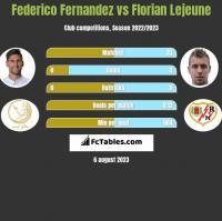 Federico Fernandez vs Florian Lejeune h2h player stats