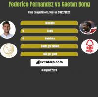 Federico Fernandez vs Gaetan Bong h2h player stats