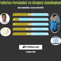 Federico Fernandez vs Gregory Cunningham h2h player stats