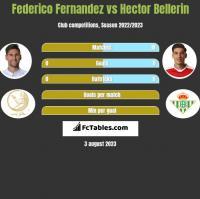 Federico Fernandez vs Hector Bellerin h2h player stats
