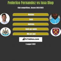 Federico Fernandez vs Issa Diop h2h player stats