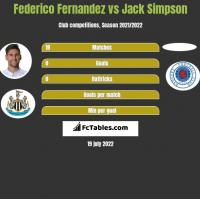 Federico Fernandez vs Jack Simpson h2h player stats