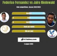 Federico Fernandez vs Jairo Riedewald h2h player stats