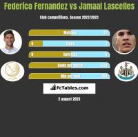 Federico Fernandez vs Jamaal Lascelles h2h player stats