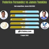 Federico Fernandez vs James Tomkins h2h player stats